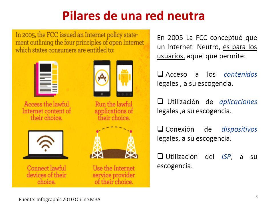 En 2005 La FCC conceptuó que un Internet Neutro, es para los usuarios, aquel que permite: Acceso a los contenidos legales, a su escogencia. Utilizació