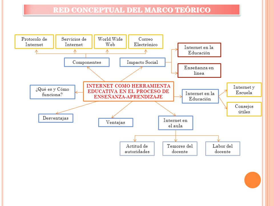 RED CONCEPTUAL DEL MARCO TEÓRICO INTERNET COMO HERRAMIENTA EDUCATIVA EN EL PROCESO DE ENSEÑANZA-APRENDIZAJE ¿Qué es y Cómo funciona.