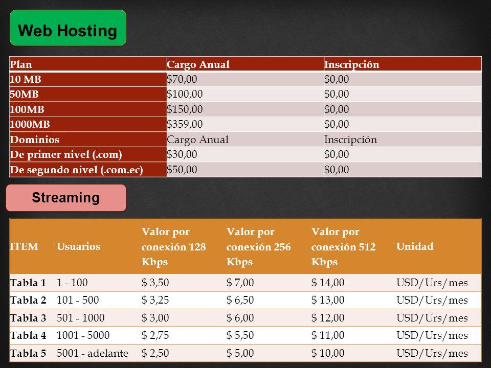 Web Hosting PlanCargo AnualInscripción 10 MB $70,00$0,00 50MB $100,00$0,00 100MB $150,00$0,00 1000MB $359,00$0,00 Dominios Cargo AnualInscripción De primer nivel (.com) $30,00$0,00 De segundo nivel (.com.ec) $50,00$0,00 Streaming ITEMUsuarios Valor por conexión 128 Kbps Valor por conexión 256 Kbps Valor por conexión 512 Kbps Unidad Tabla 1 1 - 100$ 3,50$ 7,00$ 14,00USD/Urs/mes Tabla 2 101 - 500$ 3,25$ 6,50$ 13,00USD/Urs/mes Tabla 3 501 - 1000$ 3,00$ 6,00$ 12,00USD/Urs/mes Tabla 4 1001 - 5000$ 2,75$ 5,50$ 11,00USD/Urs/mes Tabla 5 5001 - adelante$ 2,50$ 5,00$ 10,00USD/Urs/mes