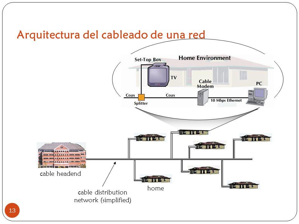 Arquitectura del cableado de una red 13 home cable headend cable distribution network (simplified)