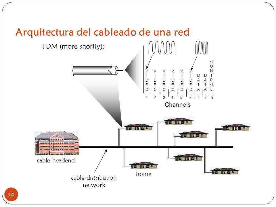 Arquitectura del cableado de una red 14 home cable headend cable distribution network Channels VIDEOVIDEO VIDEOVIDEO VIDEOVIDEO VIDEOVIDEO VIDEOVIDEO