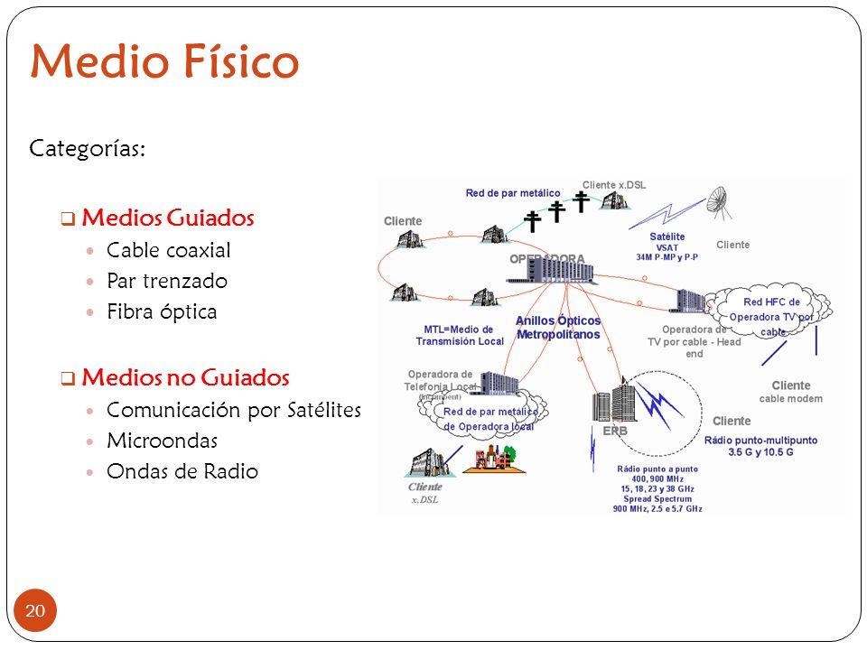 20 Medio Físico Categorías: Medios Guiados Cable coaxial Par trenzado Fibra óptica Medios no Guiados Comunicación por Satélites Microondas Ondas de Ra