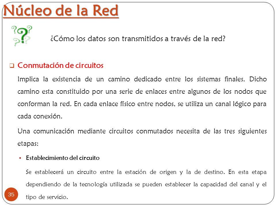 Núcleo de la Red 35 ¿Cómo los datos son transmitidos a través de la red? Conmutación de circuitos Implica la existencia de un camino dedicado entre lo
