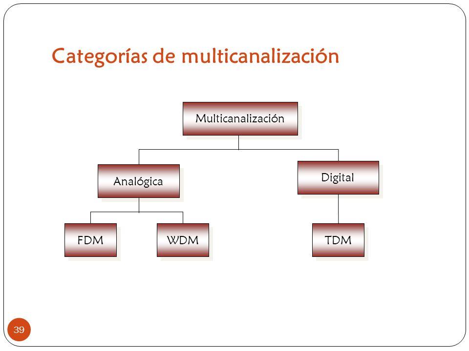 Categorías de multicanalización 39 Multicanalización Analógica Digital FDM WDM TDM Dra. Erika Sánchez