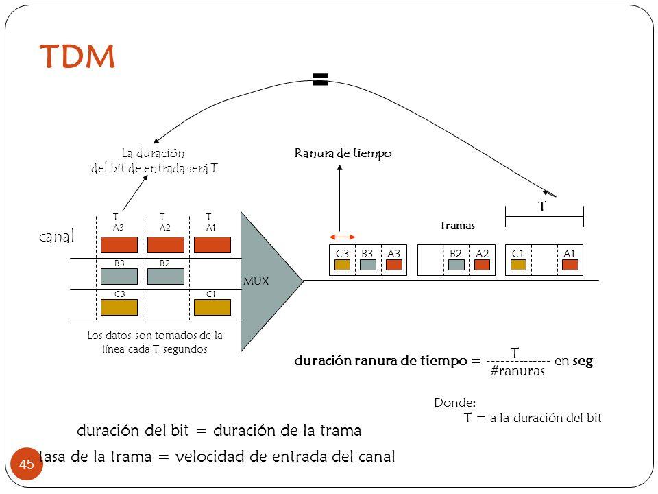TDM 45 T A3 T A2 T A1 B3B2 C3C1 MUX Los datos son tomados de la línea cada T segundos A3B3C3A2B2 Tramas A1C1 T Ranura de tiempo La duración del bit de