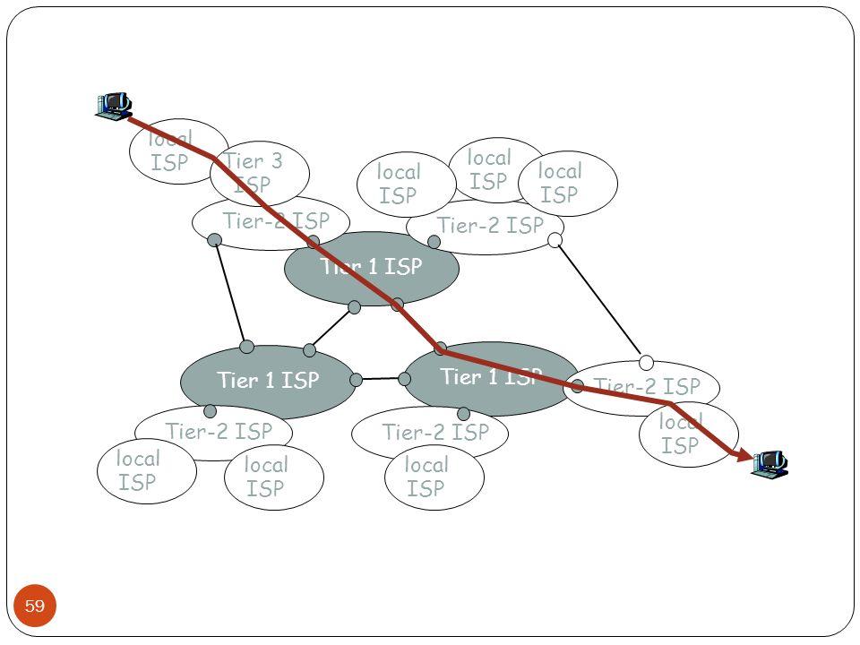 Tier 1 ISP Tier-2 ISP local ISP local ISP local ISP local ISP local ISP Tier 3 ISP local ISP local ISP local ISP 59