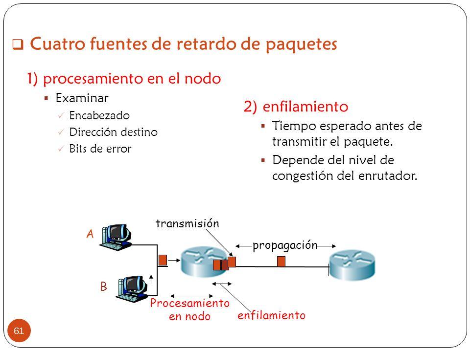 Cuatro fuentes de retardo de paquetes 61 1) procesamiento en el nodo Examinar Encabezado Dirección destino Bits de error 2) enfilamiento Tiempo espera