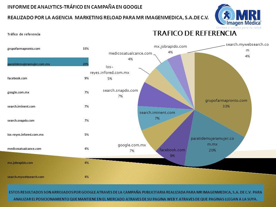 INFORME DE ANALYTICS-TRÁFICO EN CAMPAÑA EN GOOGLE REALIZADO POR LA AGENCIA MARKETING RELOAD PARA MR IMAGENMEDICA, S.A.DE C.V. Tráfico de referencia gr