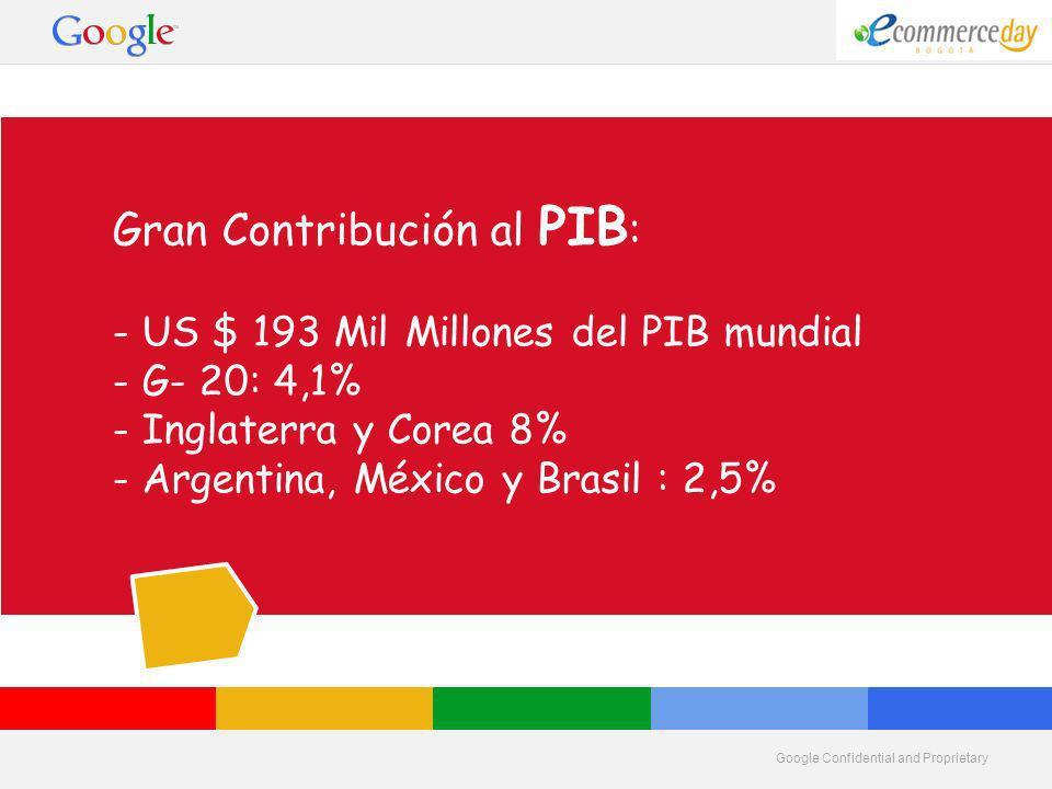Google Confidential and Proprietary Gran Contribución al PIB : - US $ 193 Mil Millones del PIB mundial - G- 20: 4,1% - Inglaterra y Corea 8% - Argentina, México y Brasil : 2,5%