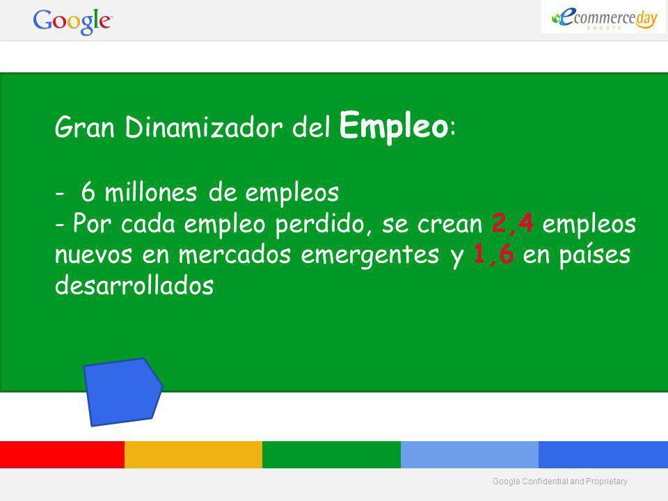 Google Confidential and Proprietary Gran Dinamizador del Empleo : - 6 millones de empleos - Por cada empleo perdido, se crean 2,4 empleos nuevos en mercados emergentes y 1,6 en países desarrollados