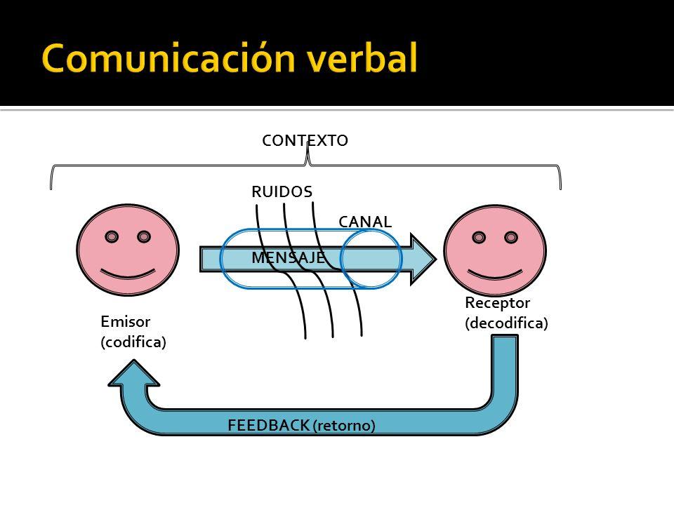 Emisor (codifica) Receptor (decodifica) MENSAJE FEEDBACK (retorno) CONTEXTO RUIDOS CANAL