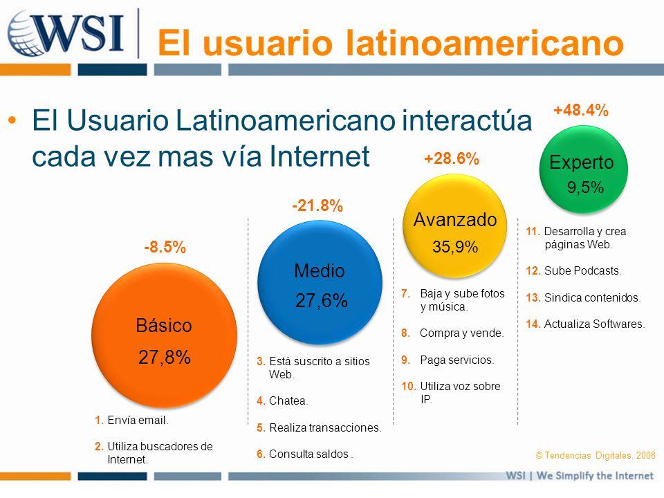 El usuario latinoamericano El Usuario Latinoamericano interactúa cada vez mas vía Internet Básico 1. Envía email. 2. Utiliza buscadores de Internet. 2