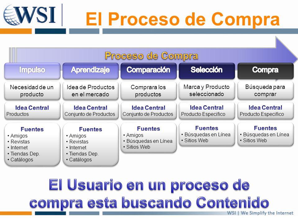 El Proceso de Compra Necesidad de un producto Idea de Productos en el mercado Comprara los productos Marca y Producto seleccionado Búsqueda para compr