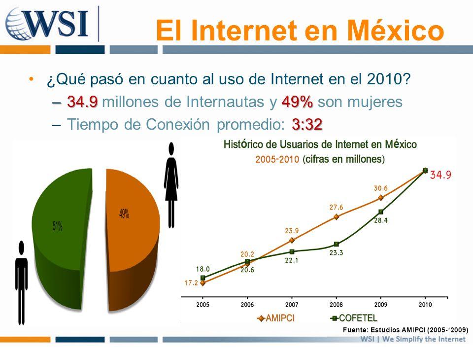 El Internet en México ¿Qué pasó en cuanto al uso de Internet en el 2010? –34.949% –34.9 millones de Internautas y 49% son mujeres 3:32 –Tiempo de Cone