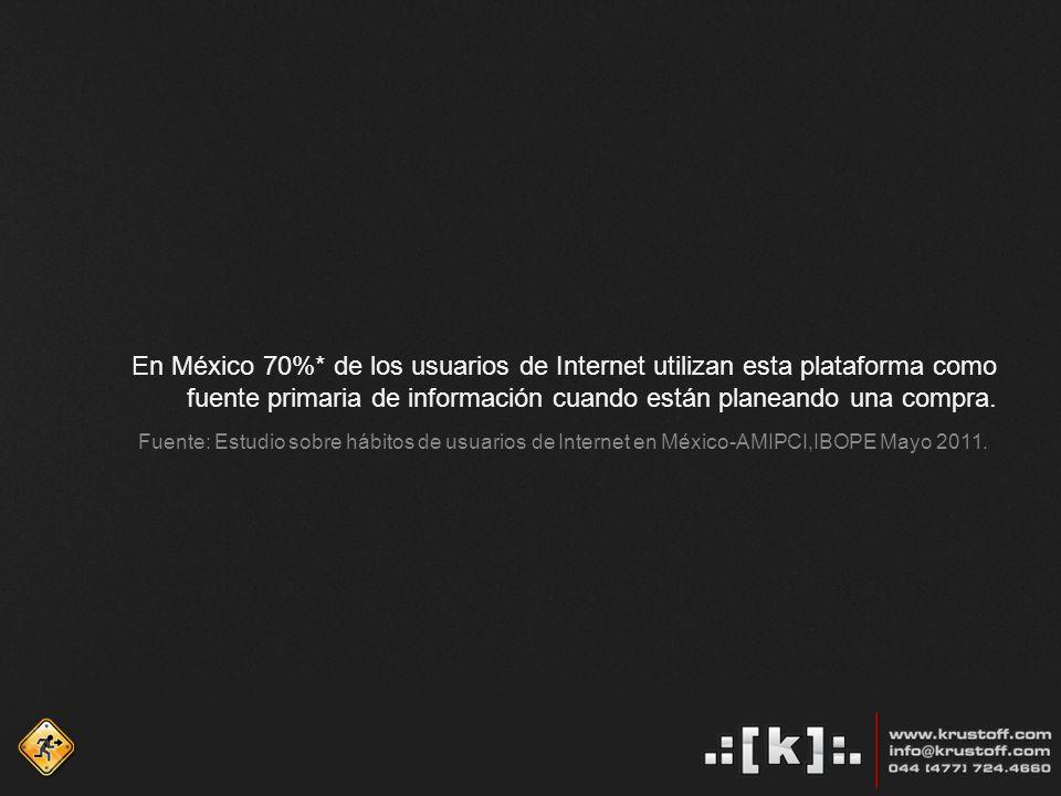 En México 70%* de los usuarios de Internet utilizan esta plataforma como fuente primaria de información cuando están planeando una compra.