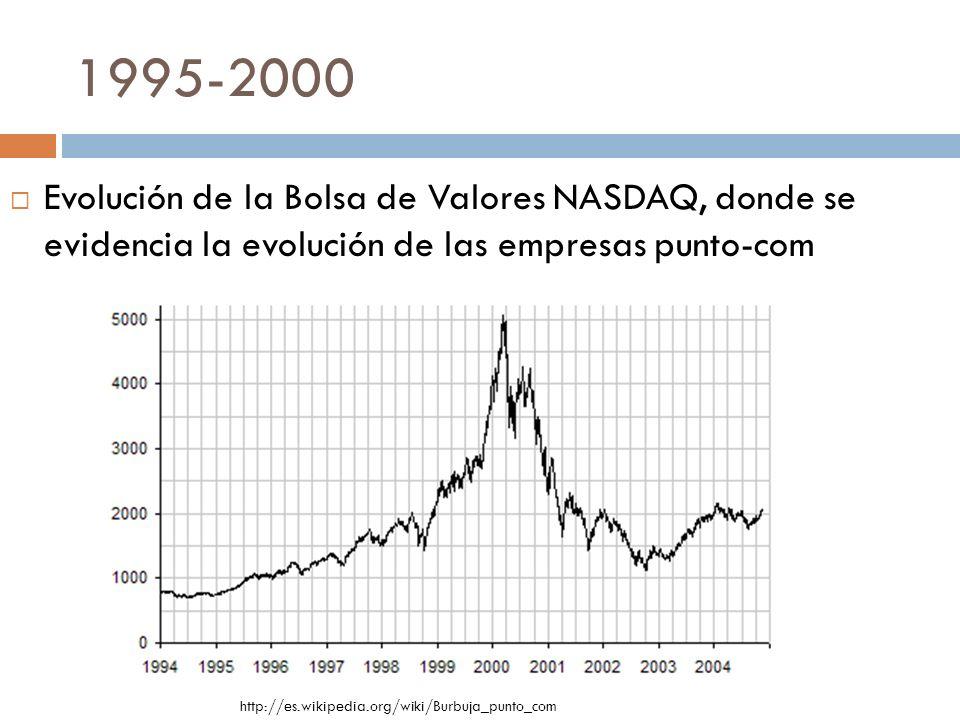 1995-2000 http://es.wikipedia.org/wiki/Burbuja_punto_com Evolución de la Bolsa de Valores NASDAQ, donde se evidencia la evolución de las empresas punt