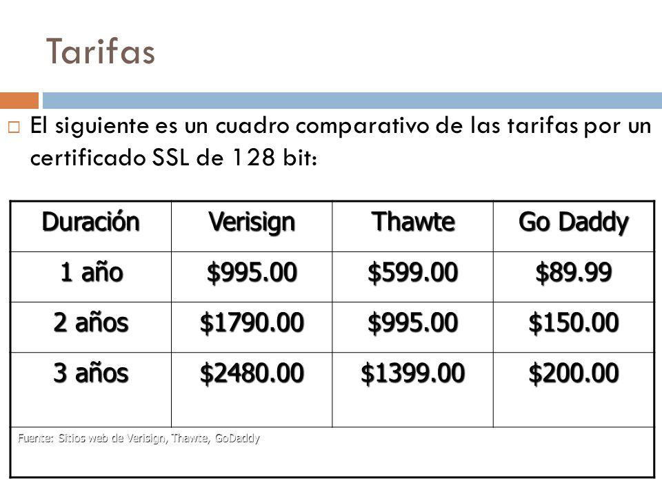 Tarifas El siguiente es un cuadro comparativo de las tarifas por un certificado SSL de 128 bit: DuraciónVerisignThawte Go Daddy 1 año $995.00$599.00$89.99 2 años $1790.00$995.00$150.00 3 años $2480.00$1399.00$200.00 Fuente: Sitios web de Verisign, Thawte, GoDaddy