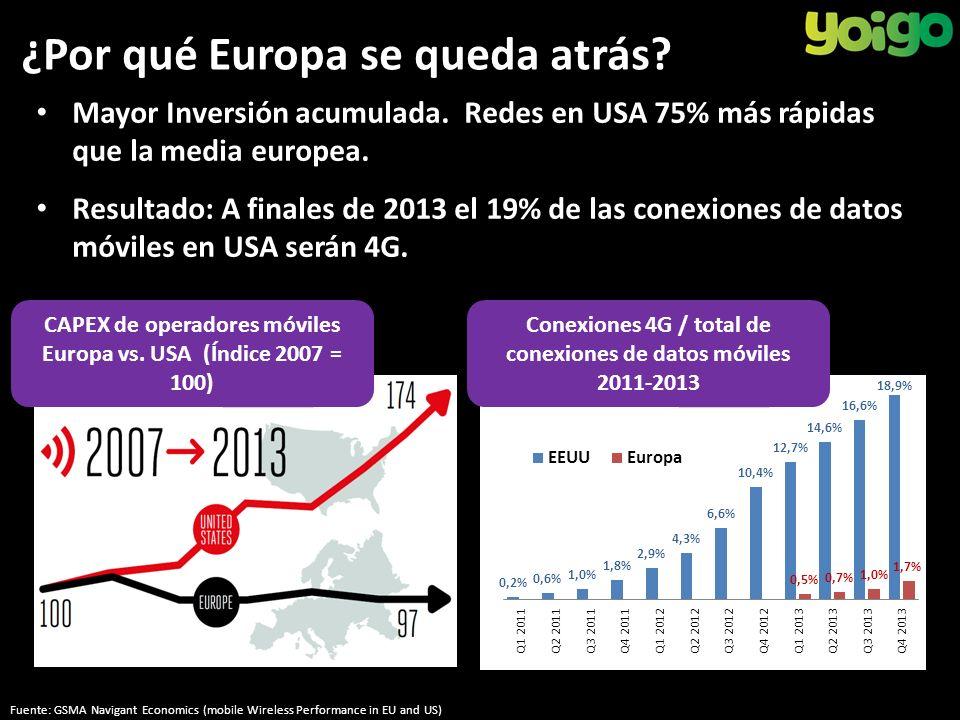 ¿Por qué Europa se queda atrás. Mayor Inversión acumulada.