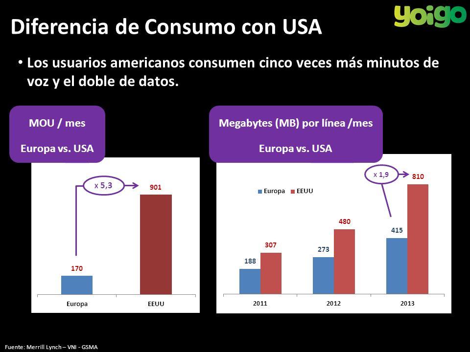 Diferencia de Consumo con USA Los usuarios americanos consumen cinco veces más minutos de voz y el doble de datos.