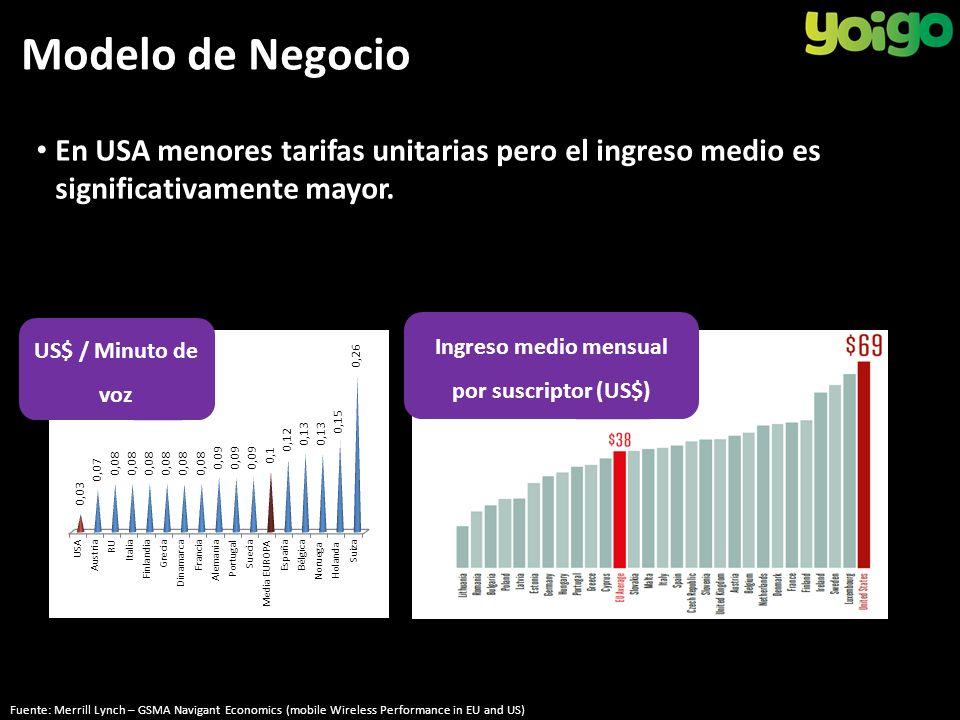 Modelo de Negocio En USA menores tarifas unitarias pero el ingreso medio es significativamente mayor.