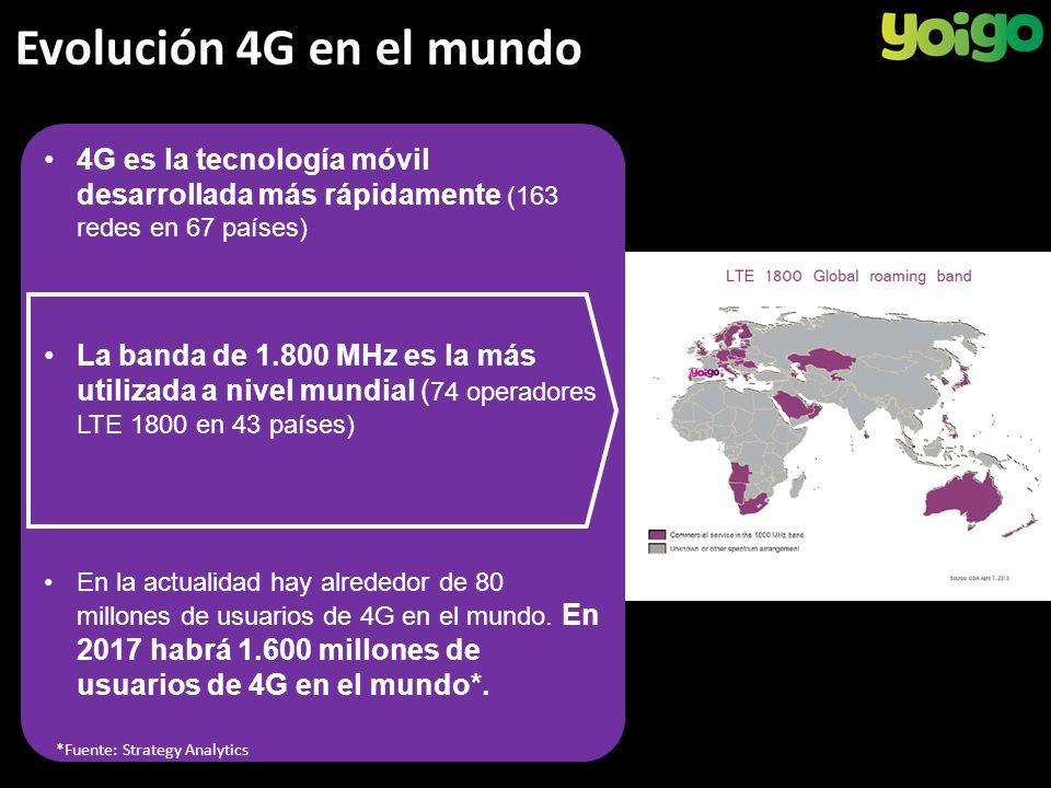 Evolución 4G en el mundo 4G es la tecnología móvil desarrollada más rápidamente (163 redes en 67 países) La banda de 1.800 MHz es la más utilizada a nivel mundial ( 74 operadores LTE 1800 en 43 países) En la actualidad hay alrededor de 80 millones de usuarios de 4G en el mundo.