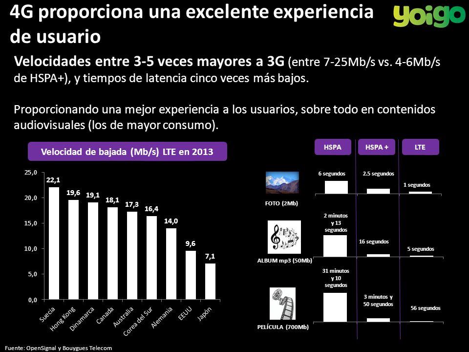 4G proporciona una excelente experiencia de usuario Velocidades entre 3-5 veces mayores a 3G (entre 7-25Mb/s vs.