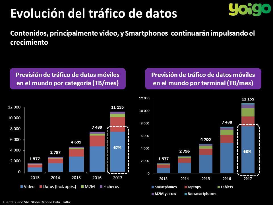 Contenidos, principalmente video, y Smartphones continuarán impulsando el crecimiento 67% 68% Previsión de tráfico de datos móviles en el mundo por categoría (TB/mes) Previsión de tráfico de datos móviles en el mundo por terminal (TB/mes) Fuente: Cisco VNI Global Mobile Data Traffic Evolución del tráfico de datos