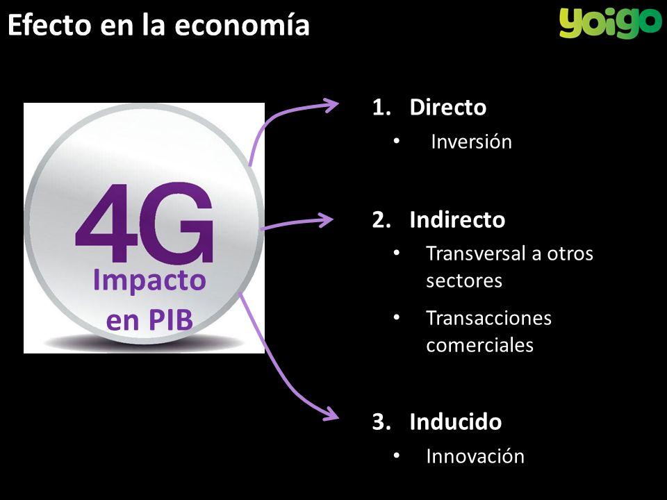 Efecto en la economía Impacto en PIB 1.Directo Inversión 2.Indirecto Transversal a otros sectores Transacciones comerciales 3.Inducido Innovación