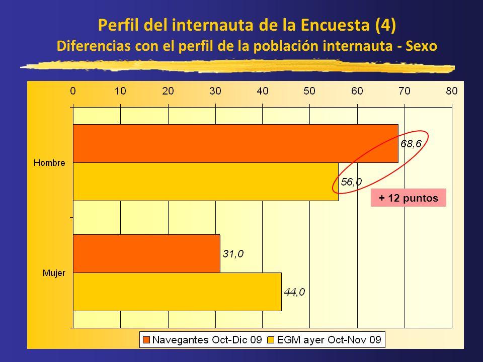 Perfil del internauta de la Encuesta (4) Diferencias con el perfil de la población internauta - Sexo + 12 puntos