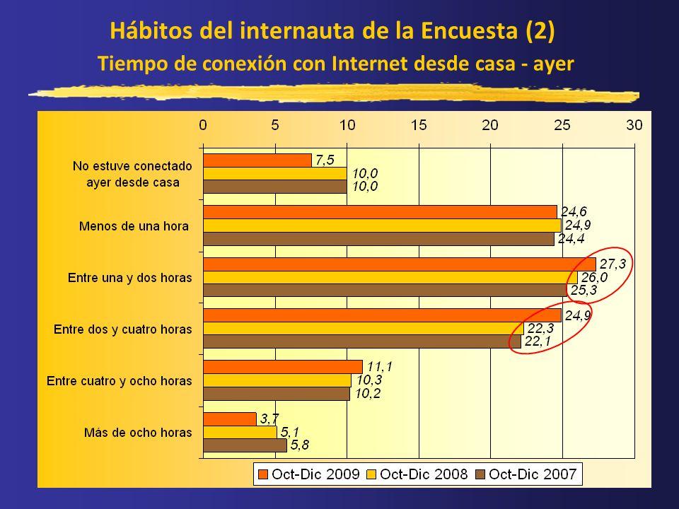 Hábitos del internauta de la Encuesta (2) Tiempo de conexión con Internet desde casa - ayer