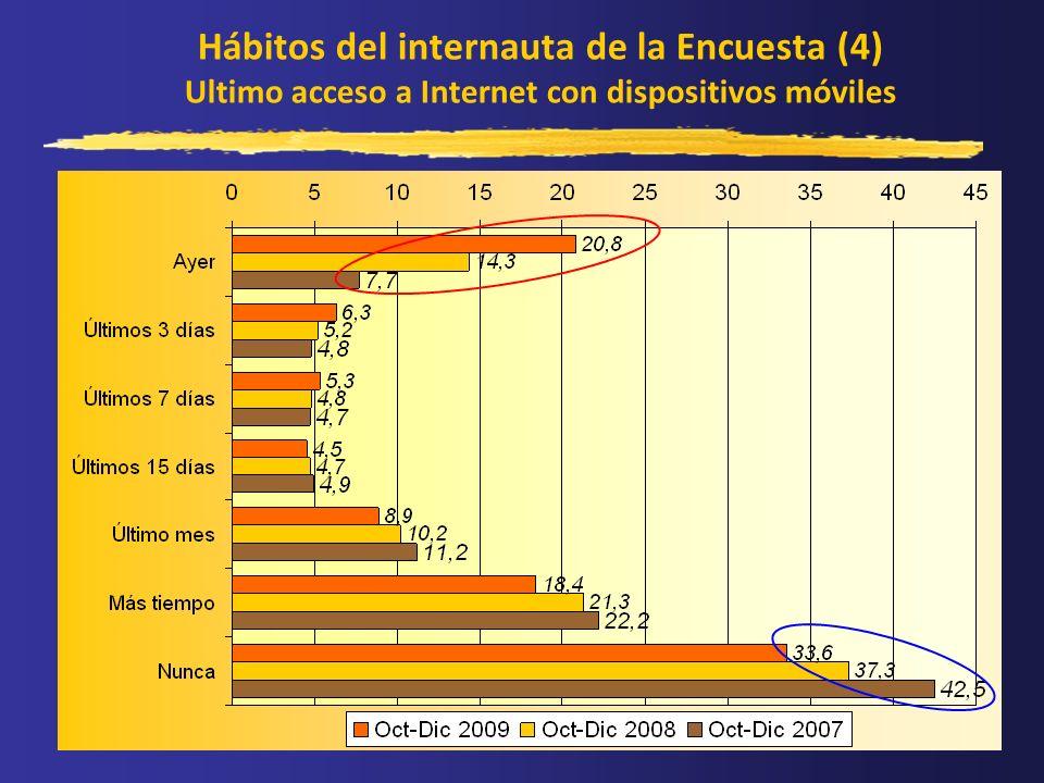 Hábitos del internauta de la Encuesta (4) Ultimo acceso a Internet con dispositivos móviles