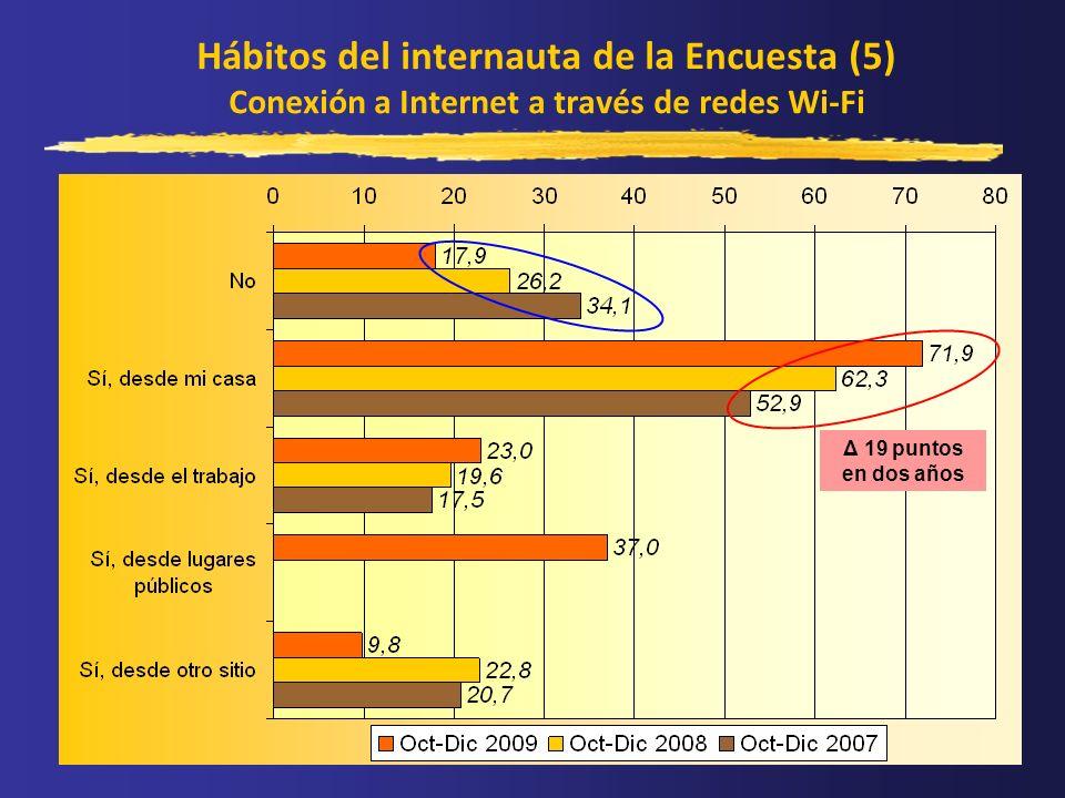 Hábitos del internauta de la Encuesta (5) Conexión a Internet a través de redes Wi-Fi Δ 19 puntos en dos años