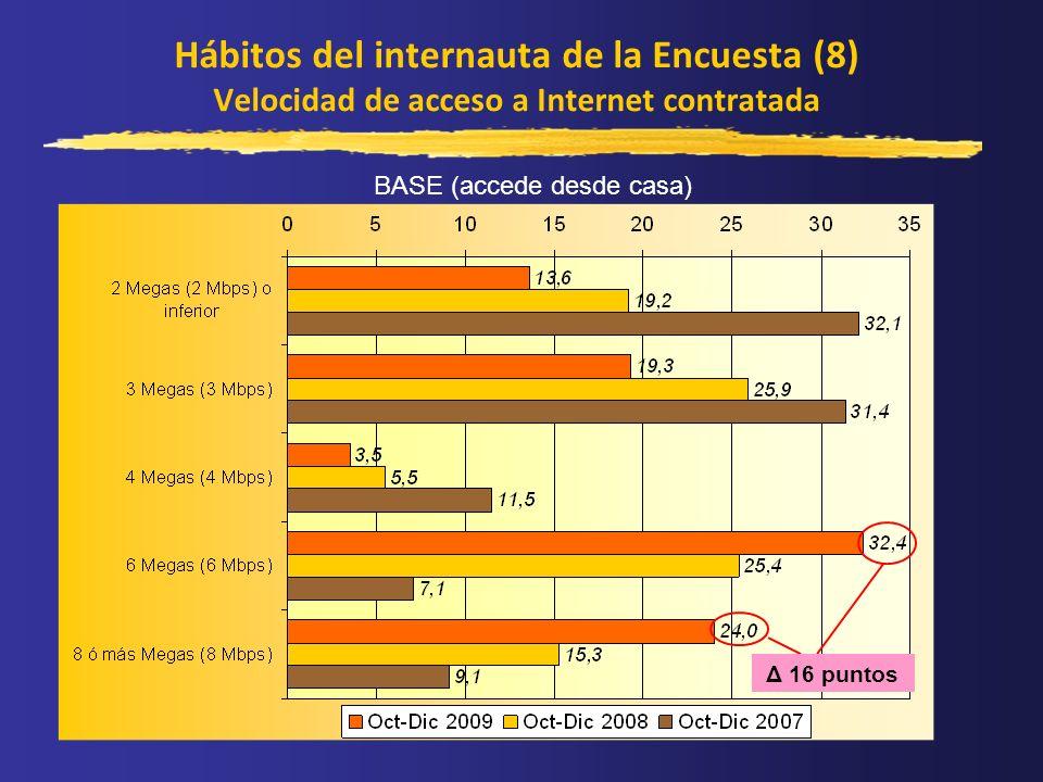 Hábitos del internauta de la Encuesta (8) Velocidad de acceso a Internet contratada BASE (accede desde casa) Δ 16 puntos