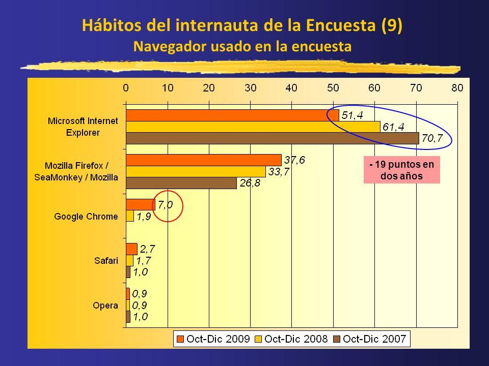 Hábitos del internauta de la Encuesta (9) Navegador usado en la encuesta - 19 puntos en dos años