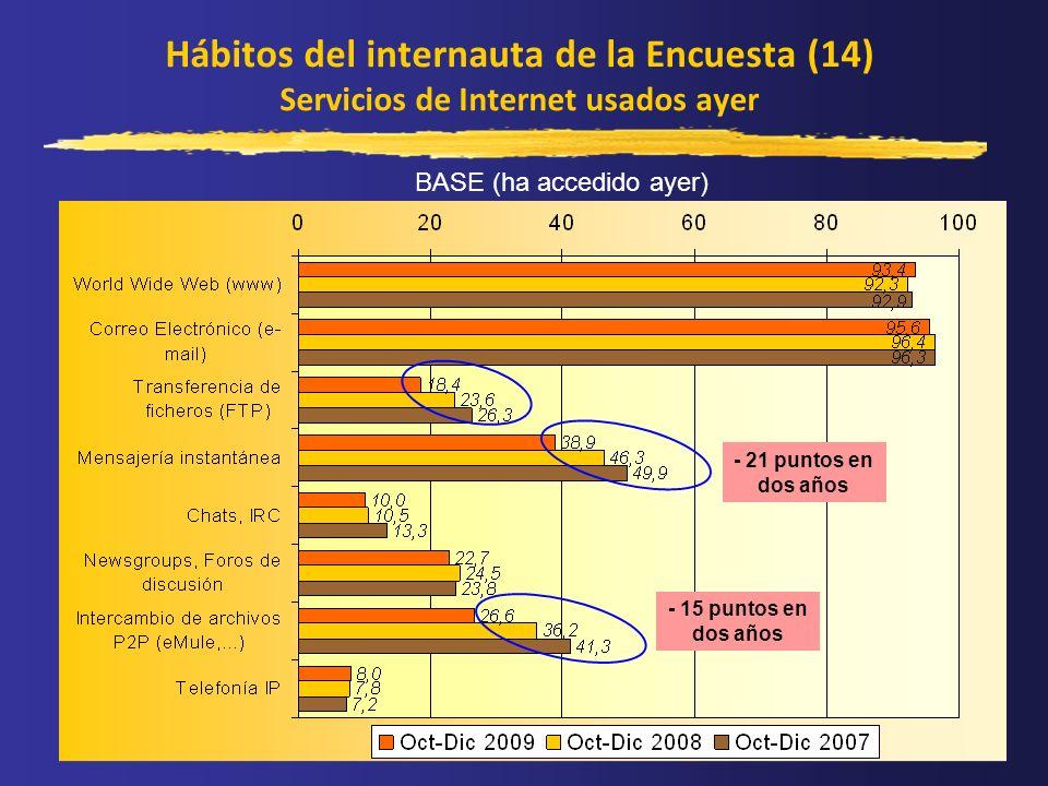 Hábitos del internauta de la Encuesta (14) Servicios de Internet usados ayer BASE (ha accedido ayer) - 21 puntos en dos años - 15 puntos en dos años