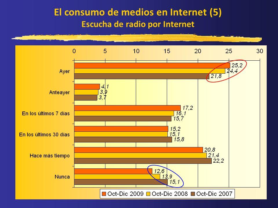 El consumo de medios en Internet (5) Escucha de radio por Internet