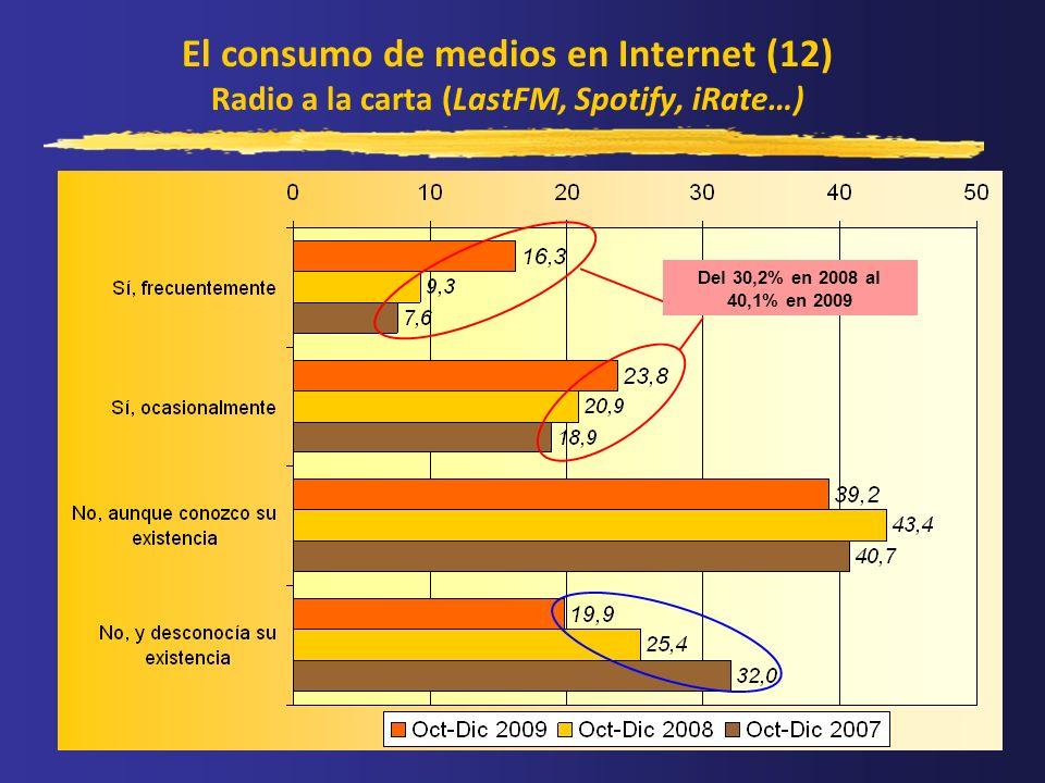 El consumo de medios en Internet (12) Radio a la carta (LastFM, Spotify, iRate…) Del 30,2% en 2008 al 40,1% en 2009