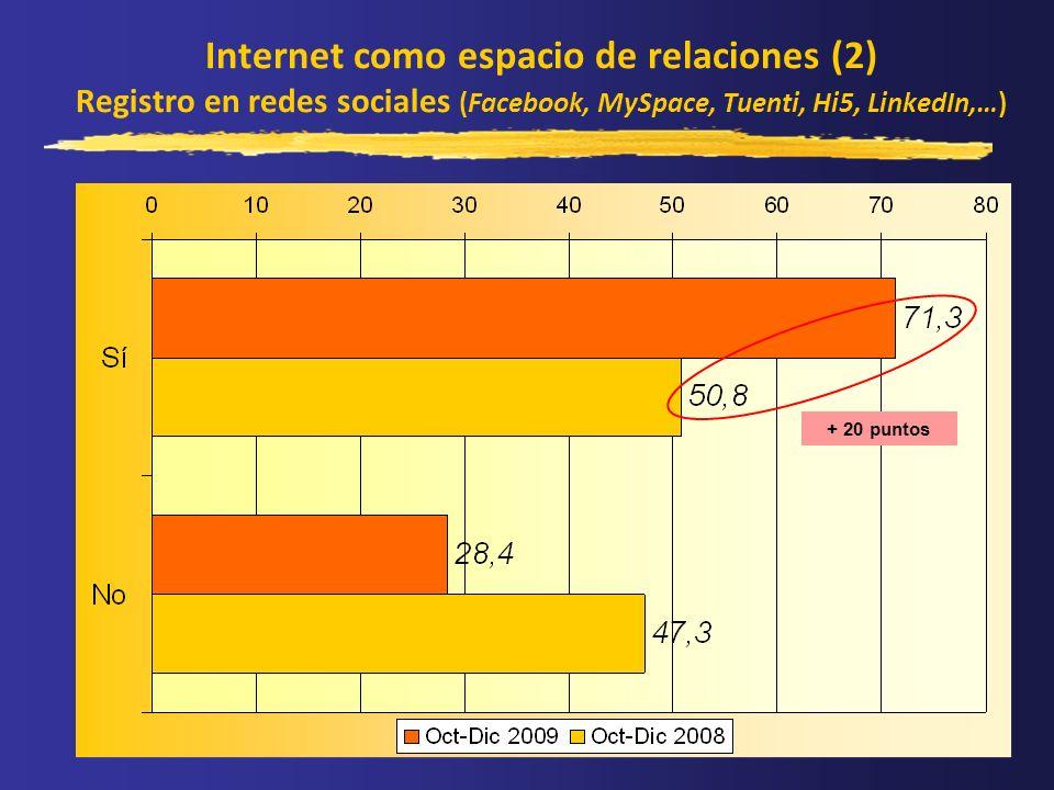 Internet como espacio de relaciones (2) Registro en redes sociales (Facebook, MySpace, Tuenti, Hi5, LinkedIn,…) + 20 puntos