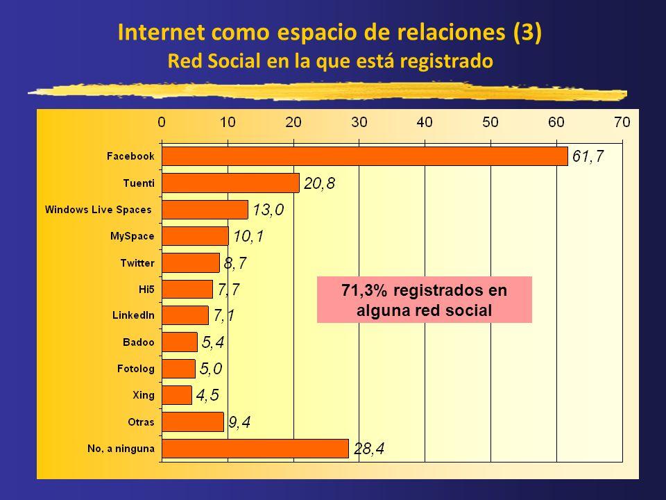 Internet como espacio de relaciones (3) Red Social en la que está registrado 71,3% registrados en alguna red social