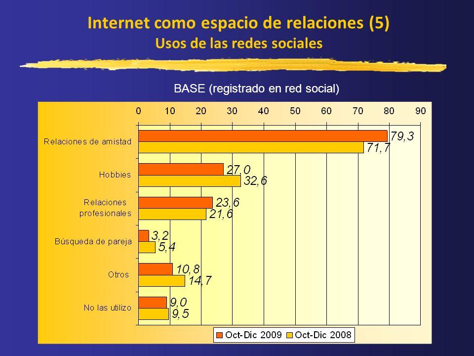Internet como espacio de relaciones (5) Usos de las redes sociales BASE (registrado en red social)