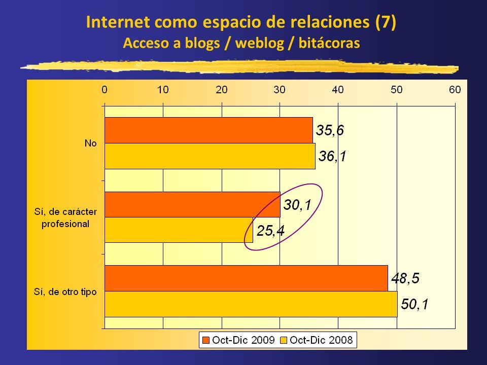 Internet como espacio de relaciones (7) Acceso a blogs / weblog / bitácoras