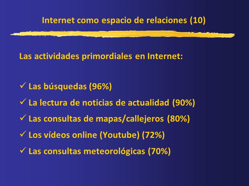 Internet como espacio de relaciones (10) Las actividades primordiales en Internet: Las búsquedas (96%) La lectura de noticias de actualidad (90%) Las