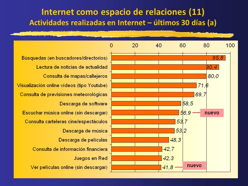 Internet como espacio de relaciones (11) Actividades realizadas en Internet – últimos 30 días (a) nuevo