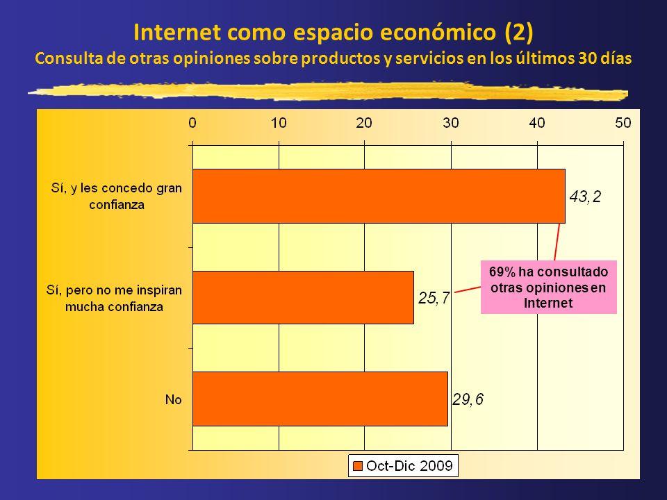 Internet como espacio económico (2) Consulta de otras opiniones sobre productos y servicios en los últimos 30 días 69% ha consultado otras opiniones e