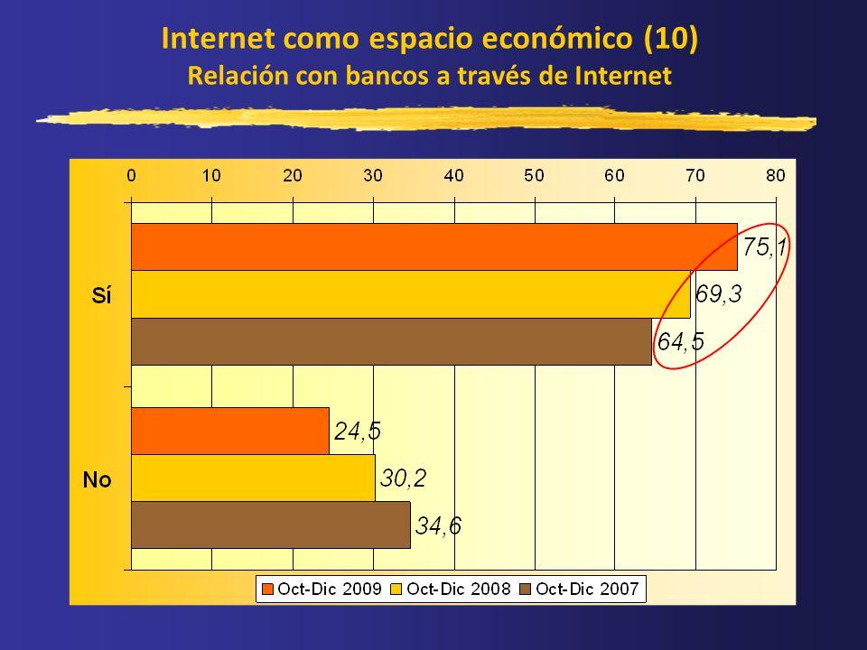 Internet como espacio económico (10) Relación con bancos a través de Internet