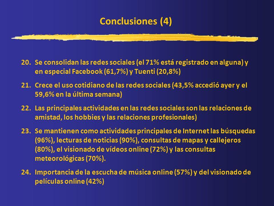 Conclusiones (4) 20.Se consolidan las redes sociales (el 71% está registrado en alguna) y en especial Facebook (61,7%) y Tuenti (20,8%) 21.Crece el us
