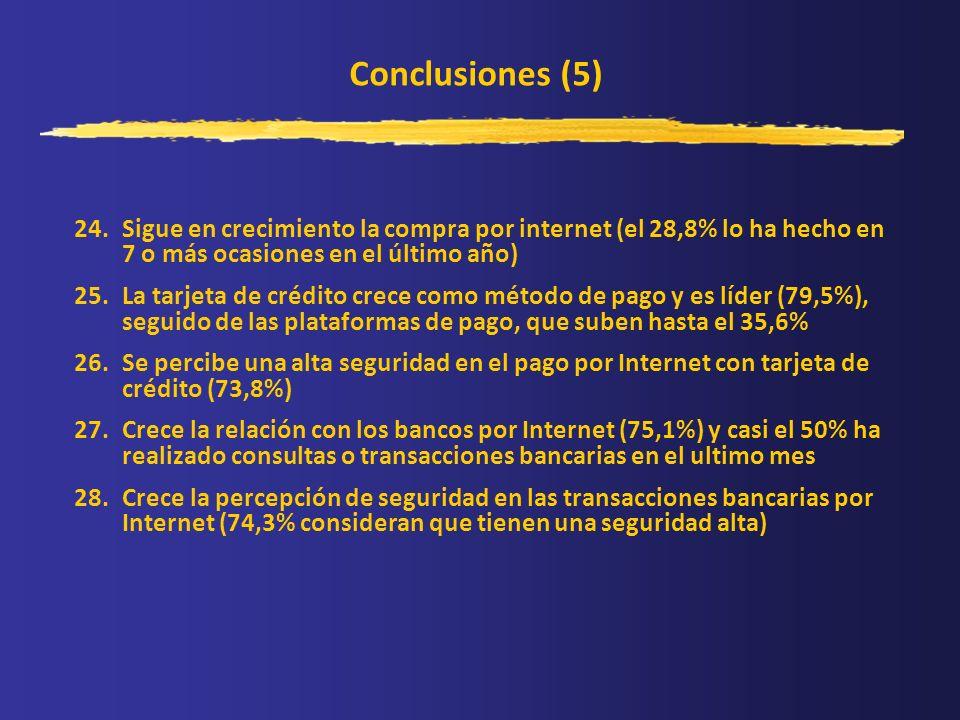 Conclusiones (5) 24.Sigue en crecimiento la compra por internet (el 28,8% lo ha hecho en 7 o más ocasiones en el último año) 25.La tarjeta de crédito