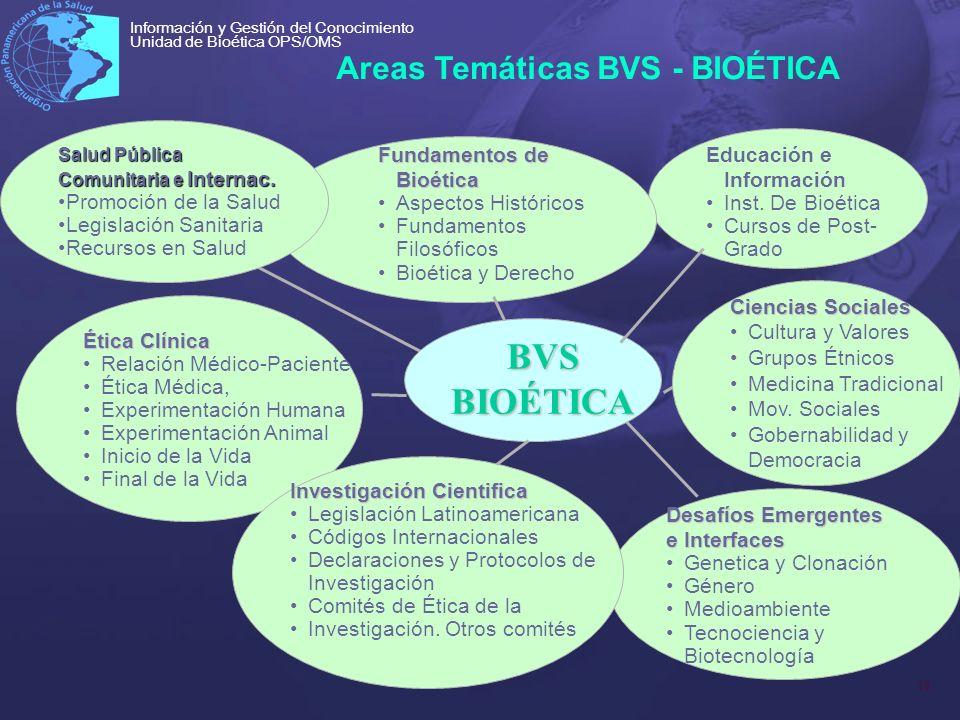 18 Información y Gestión del Conocimiento Unidad de Bioética OPS/OMS Areas Temáticas BVS - BIOÉTICA BVS BIOÉTICA Desafíos Emergentes e Interfaces Gene