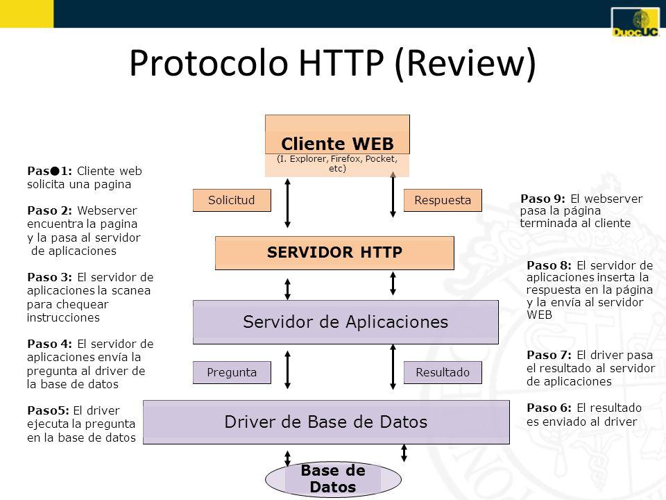 Protocolo HTTP (Review) SERVIDOR HTTP Paso 1: Cliente web solicita una pagina Paso 2: Webserver encuentra la pagina y la pasa al servidor de aplicacio