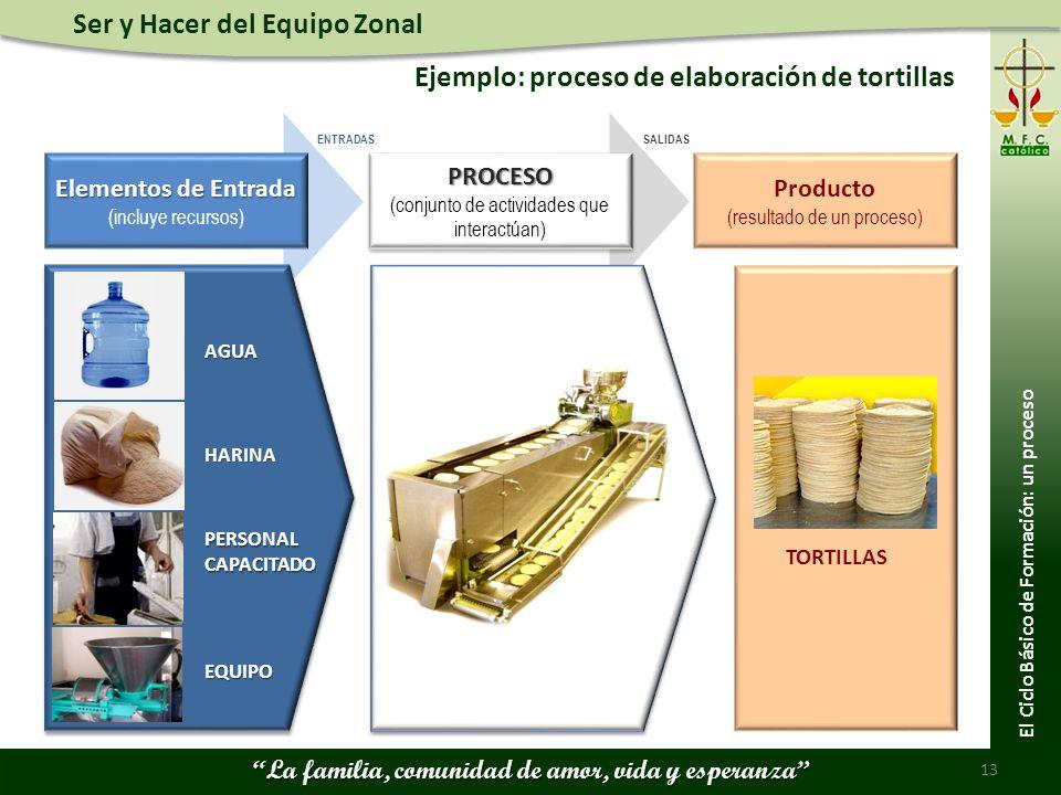 Ser y Hacer del Equipo Zonal La familia, comunidad de amor, vida y esperanza Ejemplo: proceso de elaboración de tortillas 13 El Ciclo Básico de Formac